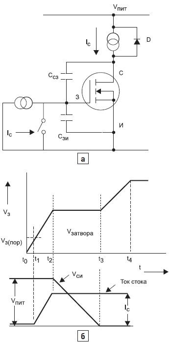 Схема измерения полного заряда затвора;