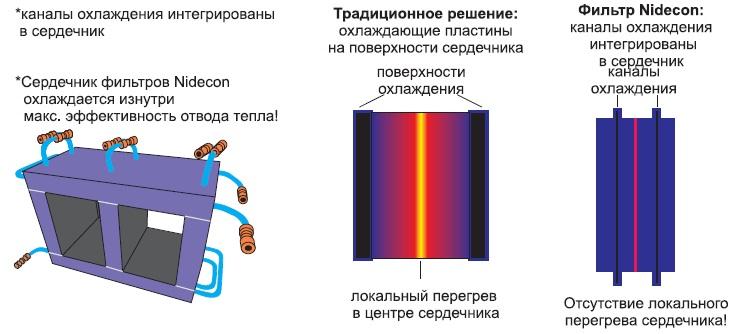 Компактность фильтров Nidecon