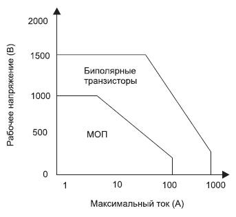 Границы применимости МОП и биполярных силовых транзисторов по току и напряжению