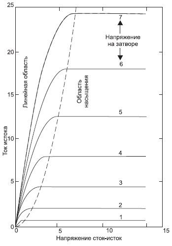 Зависимость тока стока от напряжения сток-исток при различных значениях напряжения