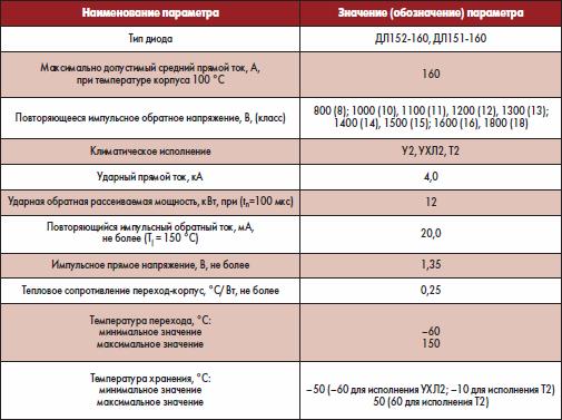 Электрические параметры лавинного диода