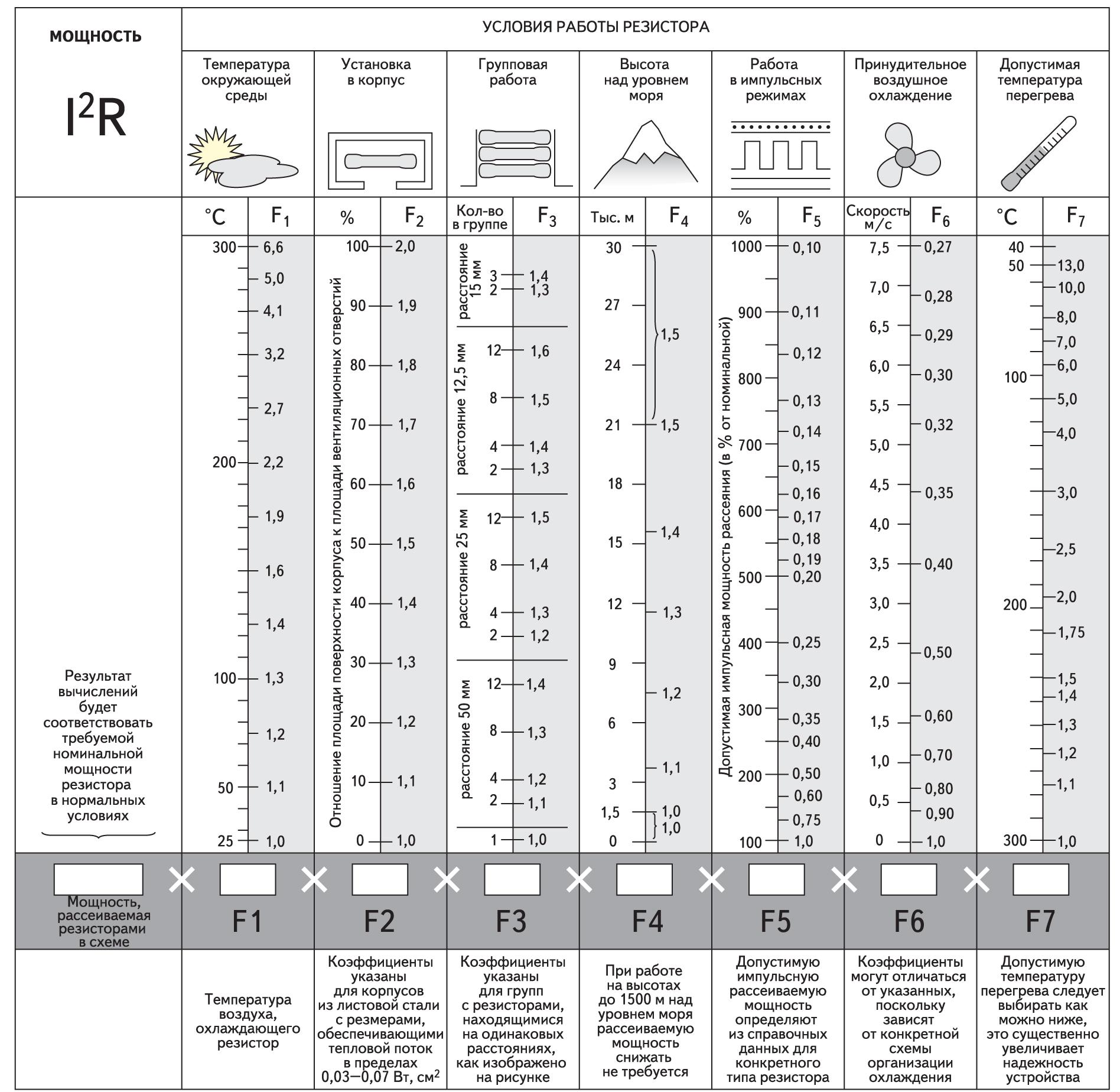Таблица для определения требуемой номинальной мощности резистора