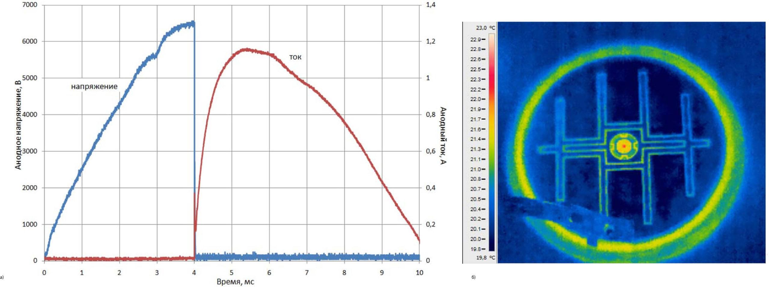 Процесс срабатывания самозащиты фототиристора в тестовой схеме