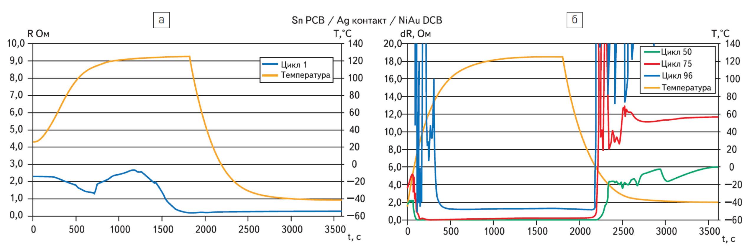 Испытания контактной системы, состоящей из PCB с корродированным покрытием в интерметаллической фазе и модуля MiniSKiip