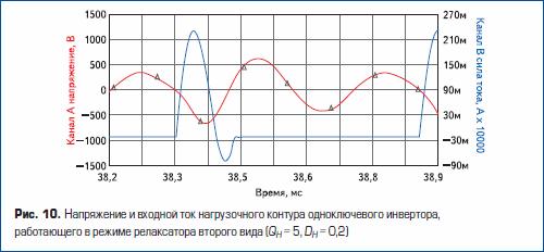 Напряжение и входной ток нагрузочного контура одноключевого инвертора, работающего в режиме релаксатора второго вида
