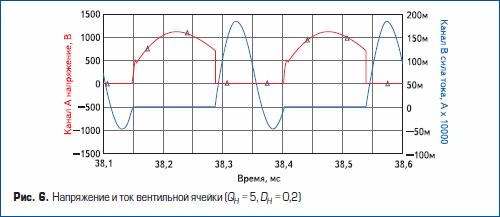 Напряжение и ток вентильной ячейки