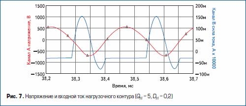 Напряжение и входной ток нагрузочного контура