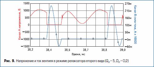 Напряжение и ток вентиля в режиме релаксатора второго вида
