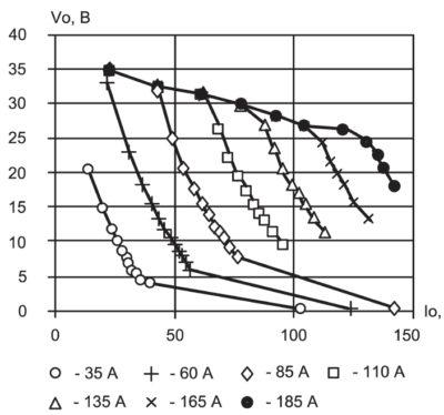 Экспериментальные статические ВАХ мостового ИИСТ для нескольких значений тока задания при регулировании по пиковому току силового транзистора