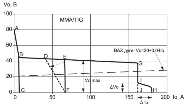 «Типовая» статическая ВАХ современного сварочного инвертора для MMA/TIG