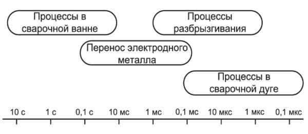 Характерная длительность процессов, происходящих в сварочной ванне и электрической дуге
