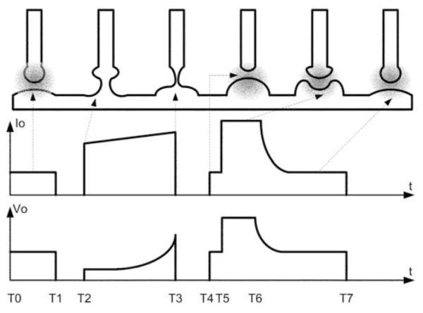 Импульсы тока и напряжения при использовании технологии STT
