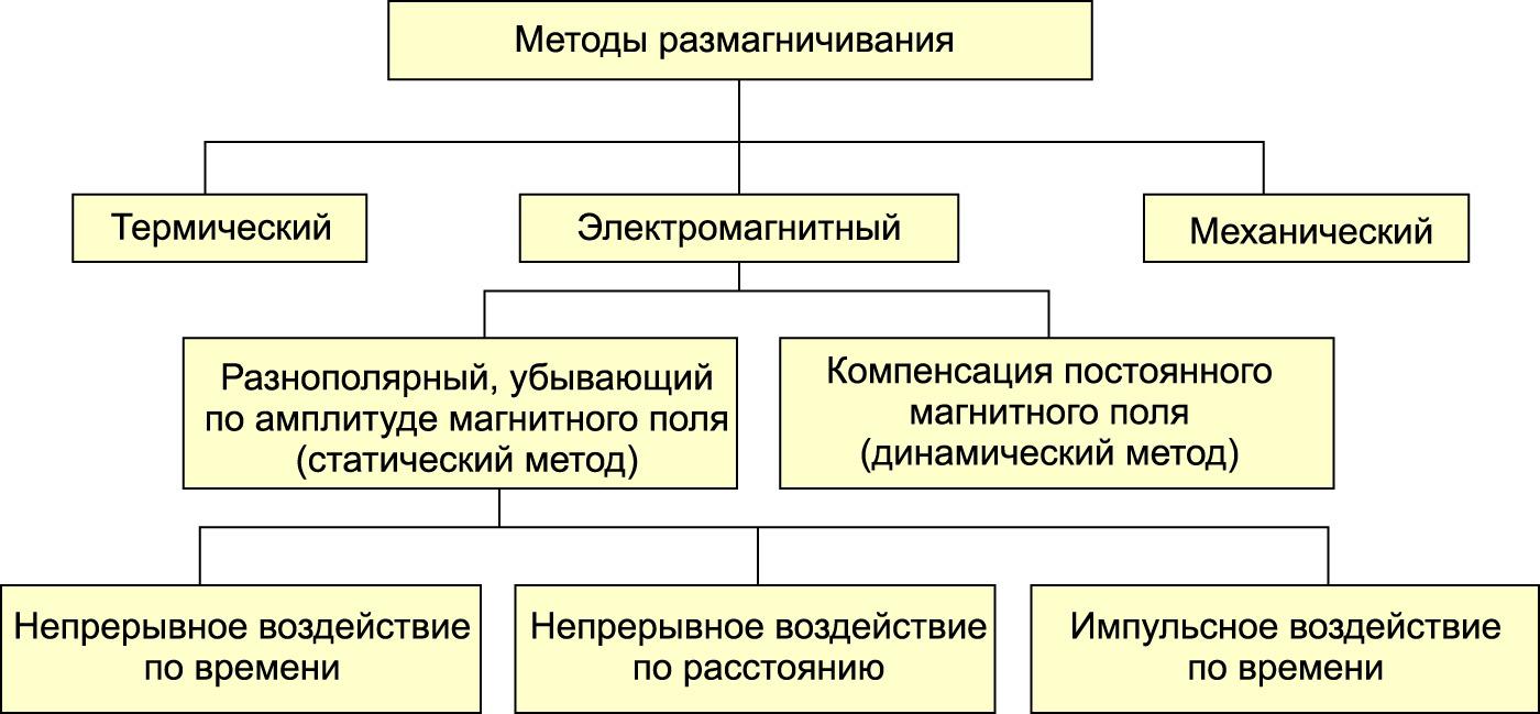 Основные методы размагничивания ферромагнитных материалов