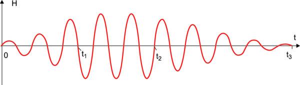 Новый характер напряженности магнитного поля РМ