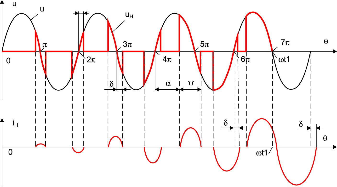 Временные диаграммы напряжения и тока нагрузки