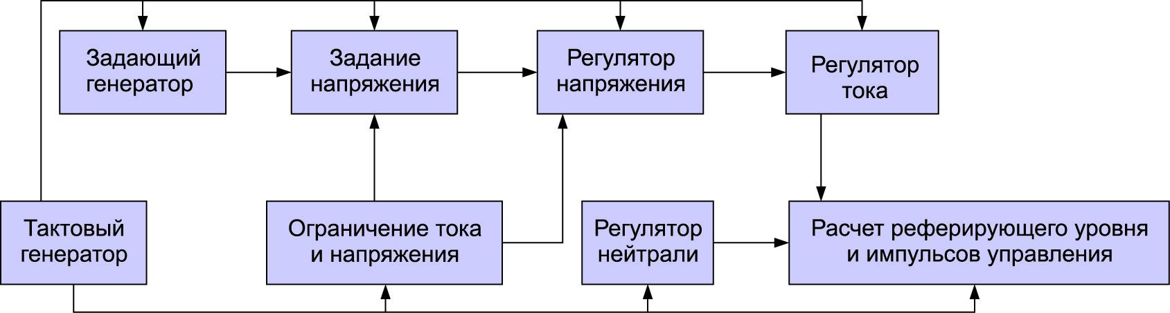 Блок-схема системы управления статического преобразователя частоты