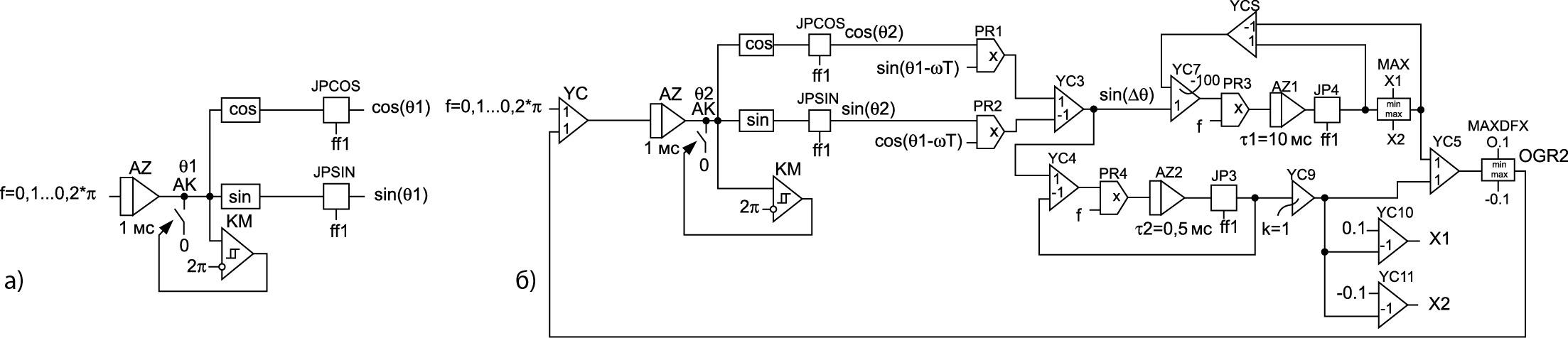 Блок-схема ЗГ системы управления преобразователя