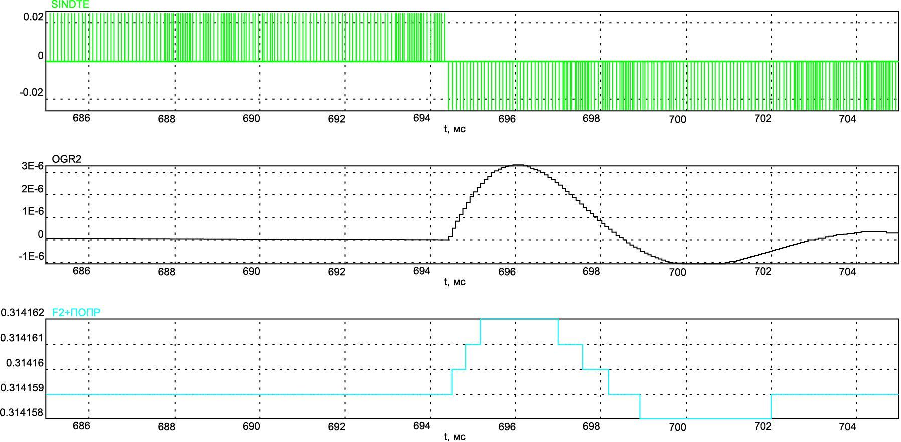 Осциллограммы, отражающие скачок значения сигнала рассогласования и реакцию на него