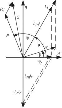 Векторная диаграмма работы асинхронной машины с короткозамкнутым ротором