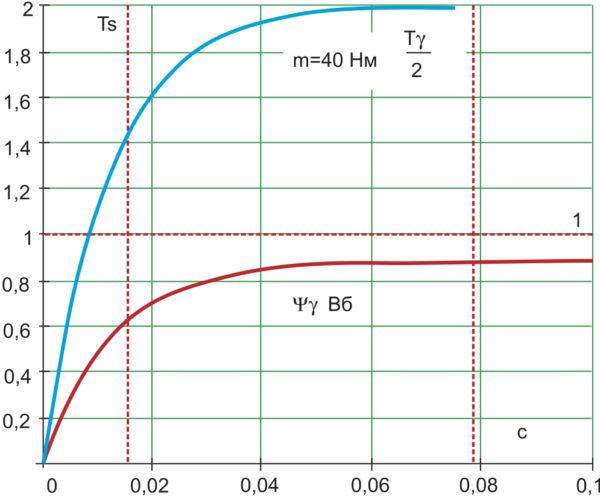 Зависимость потокосцепления ротора от времени при формировании заданного электромагнитного момента
