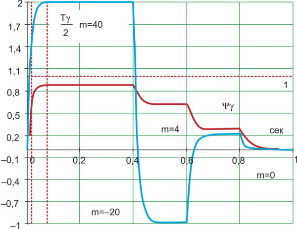 Реакция системы на изменение знака задания электромагнитного момента