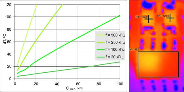 Изменение температуры в зависимости от емкостной нагрузки и частоты переключения