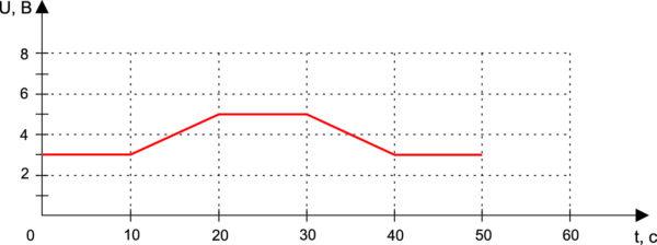 Пример выходной последовательности сложной формы
