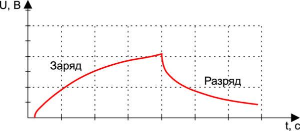 Пример выходной последовательности сложной формы. Кривые заряда/разряда конденсатора