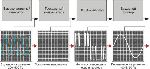 Блок-схема традиционного статического преобразователя