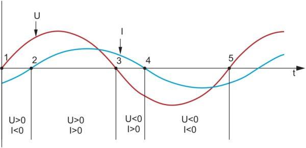 Разные интервалы направлений выходного тока и напряжения