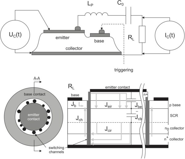 Схема структуры высоковольтного «два в одном» GaAs-транзистора и качественная демонстрация лавинно-доменных каналов и потоков тока переключения