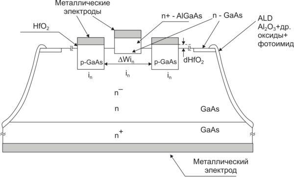 Структура n-канального HMOSJFET GaAs-транзистора