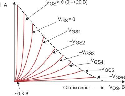 Выходные триодные ВАХ HMOSJFET-транзистора