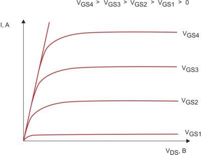 Выходные ВАХ пентодного типа (по аналогии с Si-MOSFET)