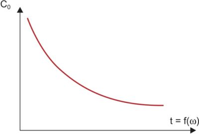 График зависимости комплексной проходной емкости реактивного GaAs-транзистора от частоты возбуждения на затворе