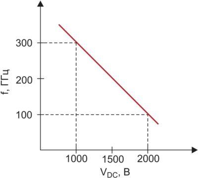 Частотная зависимость формирования мощных электромагнитных импульсов в триодной структуре от DC-питания