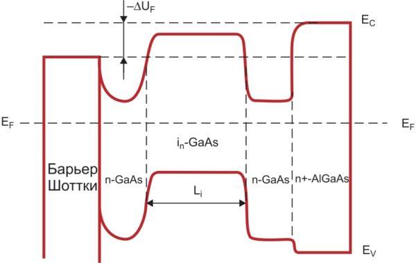 Зонная диаграмма Шоттки-изотипной структуры с отрицательной «пяткой» прямой ВАХ (1)