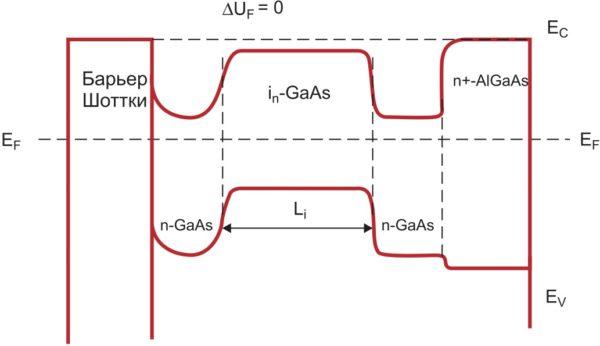 Зонная диаграмма Шоттки-изотипной структуры с нулевой «пяткой» прямой ВАХ (2)