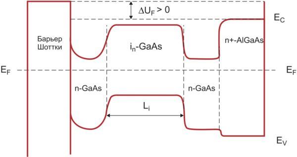 Зонная диаграмма Шоттки-изотипной структуры с положительной «пяткой» прямой ВАХ (3)