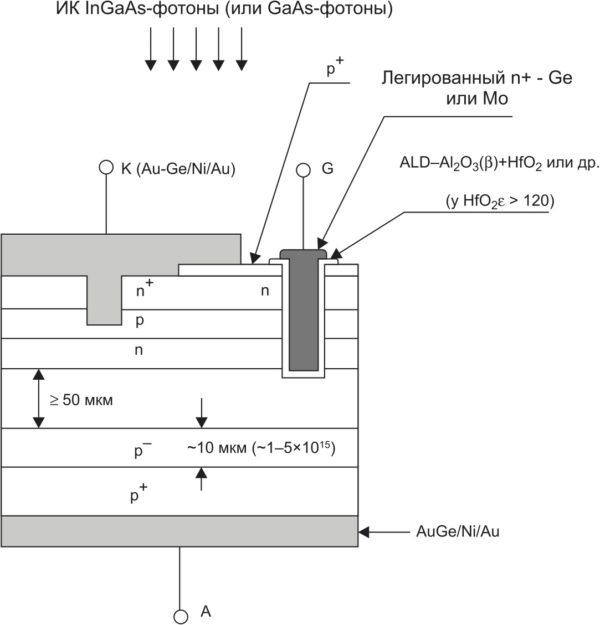 LPE i-GaAs высоковольтный мощный тиристор с opto-n-MOSFET/HBT-cубнановключением и p-MOSFET/p-n-p-запиранием