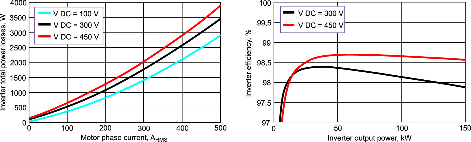 Потери конвертера, измеренные с помощью прототипа, на частоте переключения 8 кГц