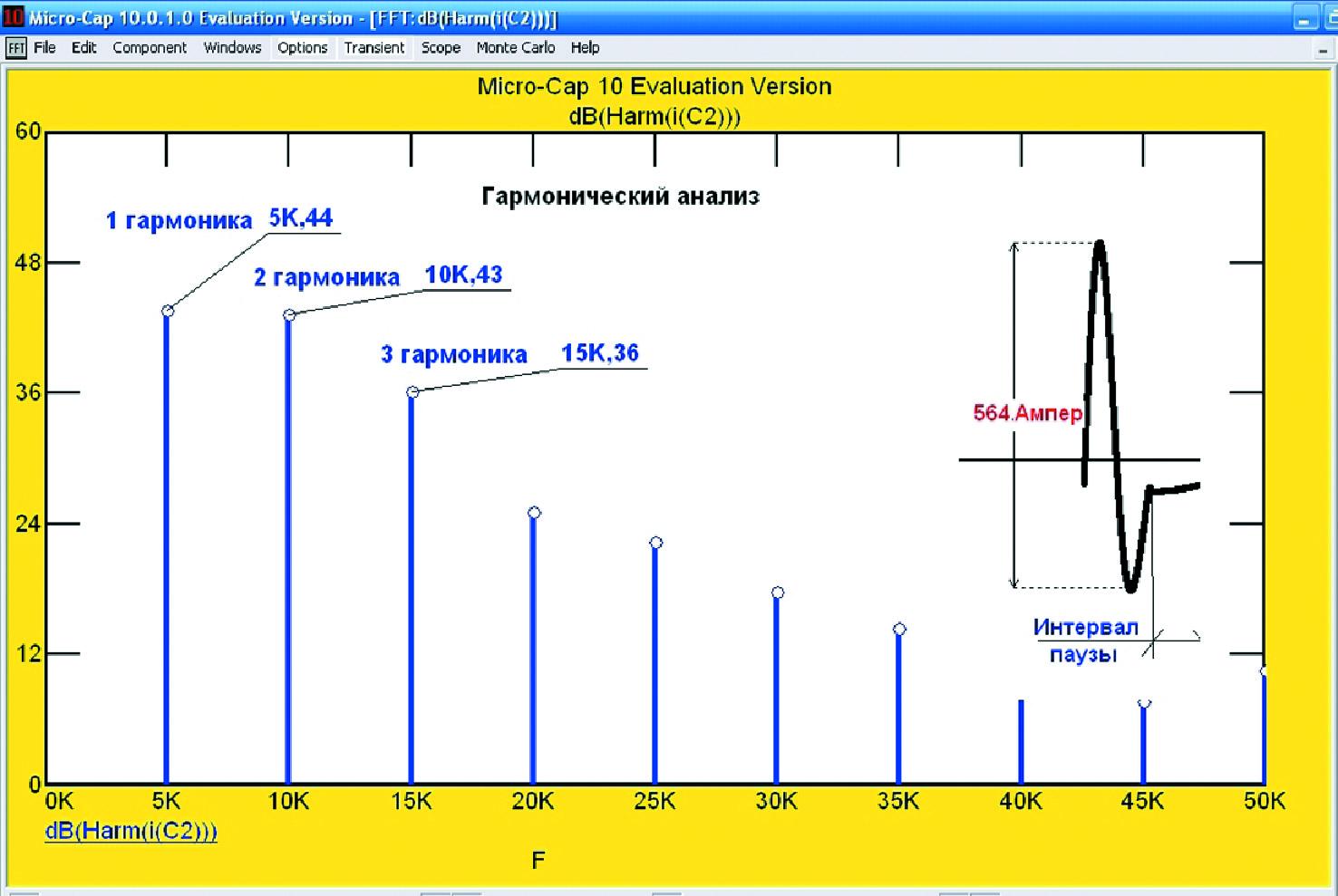 Амплитудный спектр выходного тока ИЭП повышенной частоты наоснове полирезонансного инвертора
