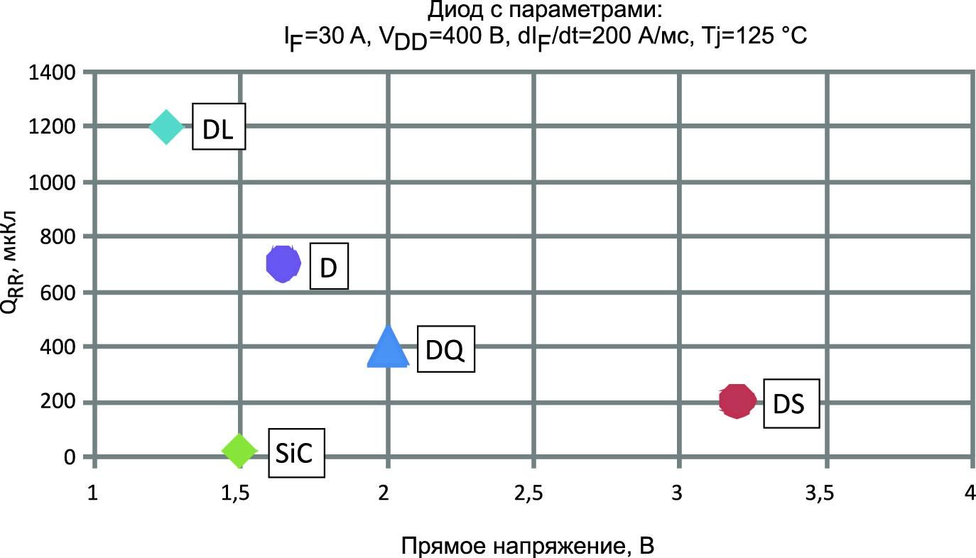 Заряд обратного восстановления диодов Microsemi различных типов
