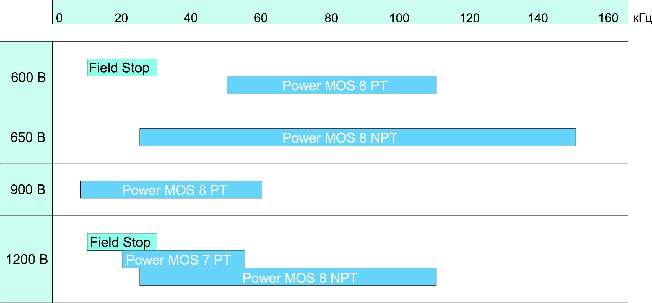 Рекомендуемые рабочие диапазоны частот IGBT Microsemi