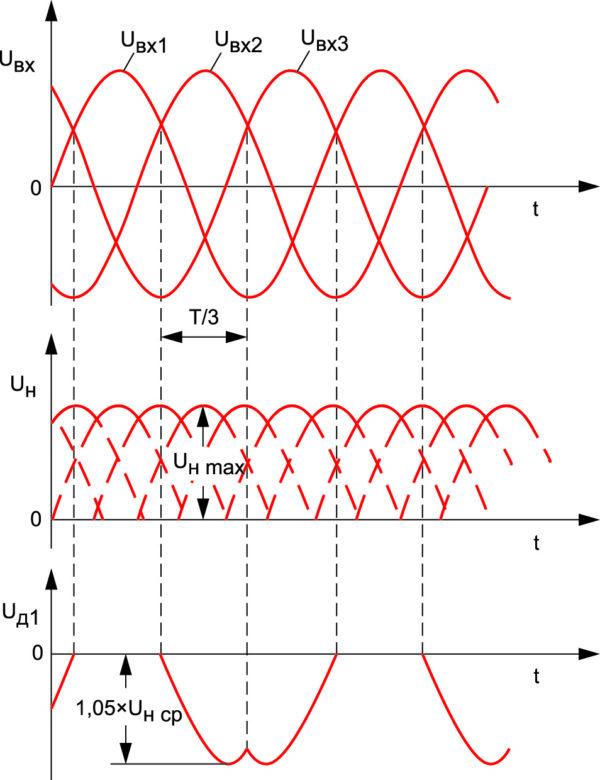 Эпюры напряжений при соединении «треугольник»