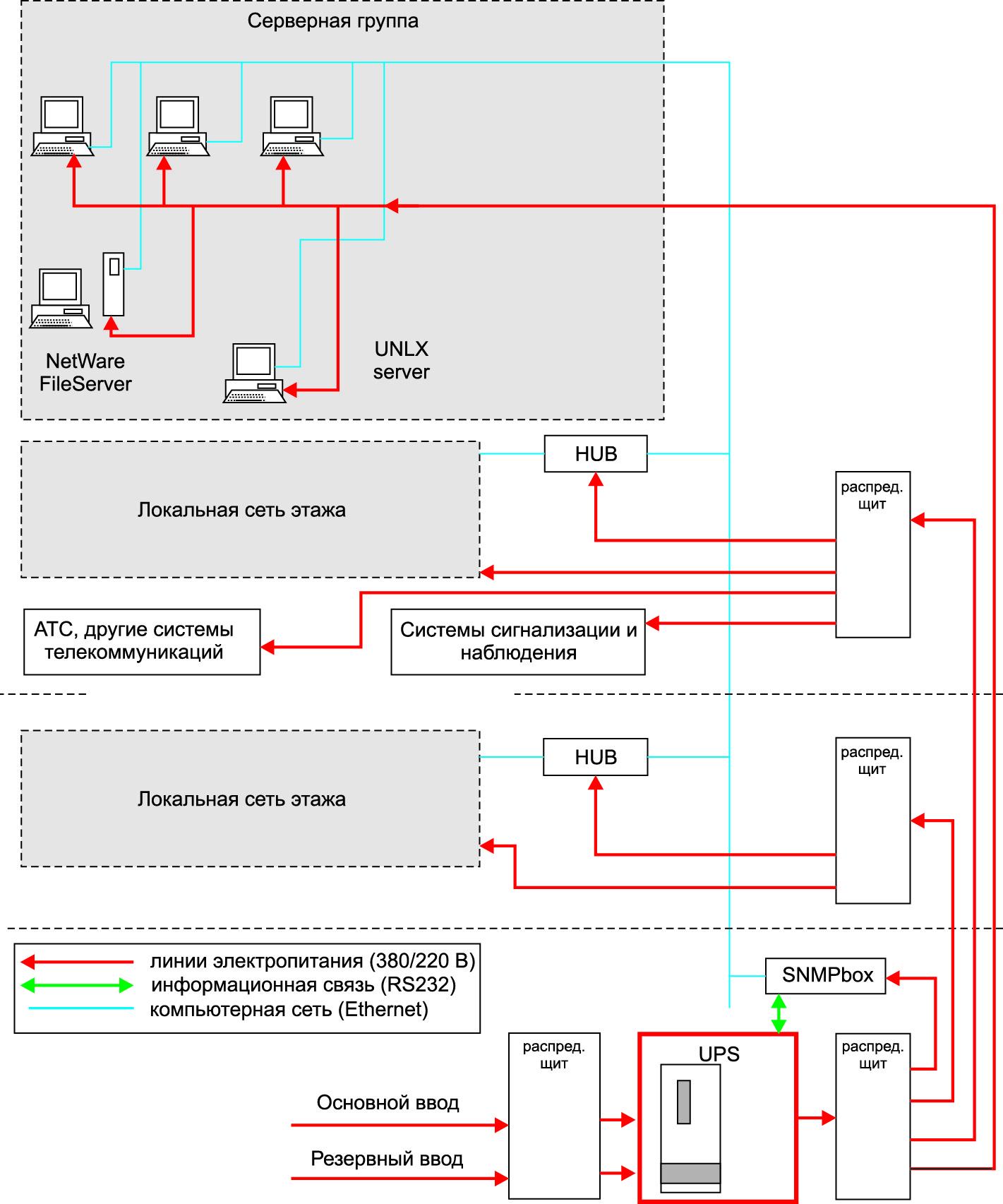 Упрощенная схема системы гарантированного электроснабжения для ЦОД с третьим и четвертым уровнями безопасности [12]