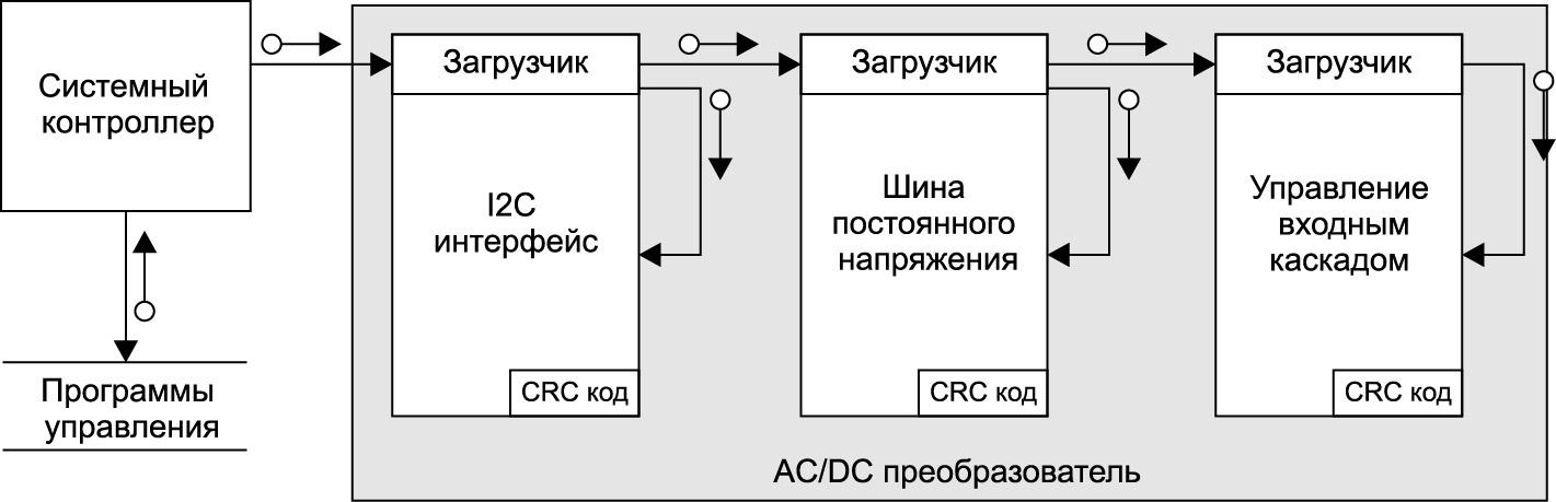 Структурная схема организации контроля параметров и управления преобразователя GP100H3M54TEZ