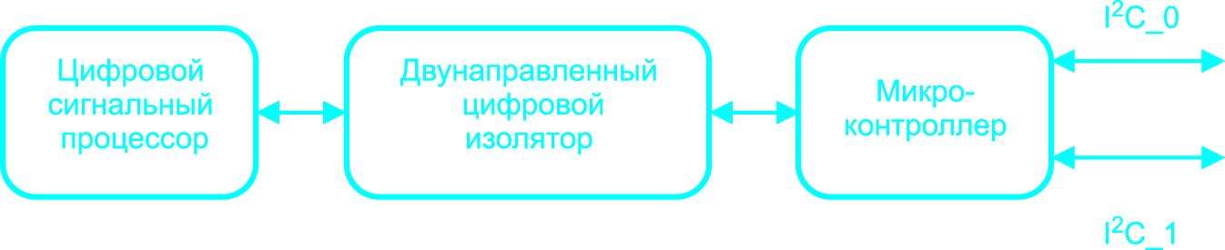 Структурная схема работы последовательного интерфейса конвертера GP100H3M54TEZ под управлением цифрового сигнального процессора (DSP)