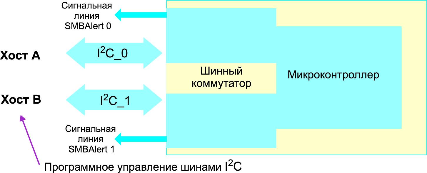Пример использования двух независимых линий последовательного интерфейса I2C_0 и I2C_1 конвертера GP100H3M54TEZ