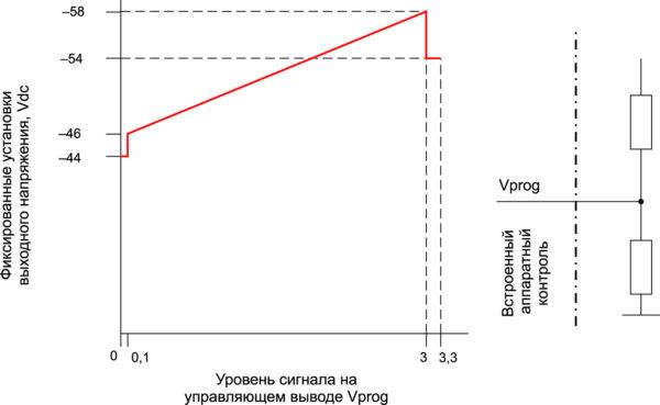 Заводские установки состояния вывода Vprog, определяющие выходное напряжение преобразователя GP100H3M54TEZ